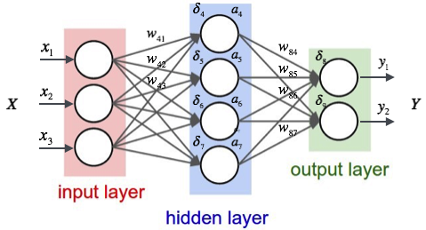 Artificial Neural Networks – Machine Learning algorithms